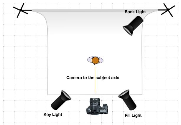 Vlog Lighting: 3 point light setup