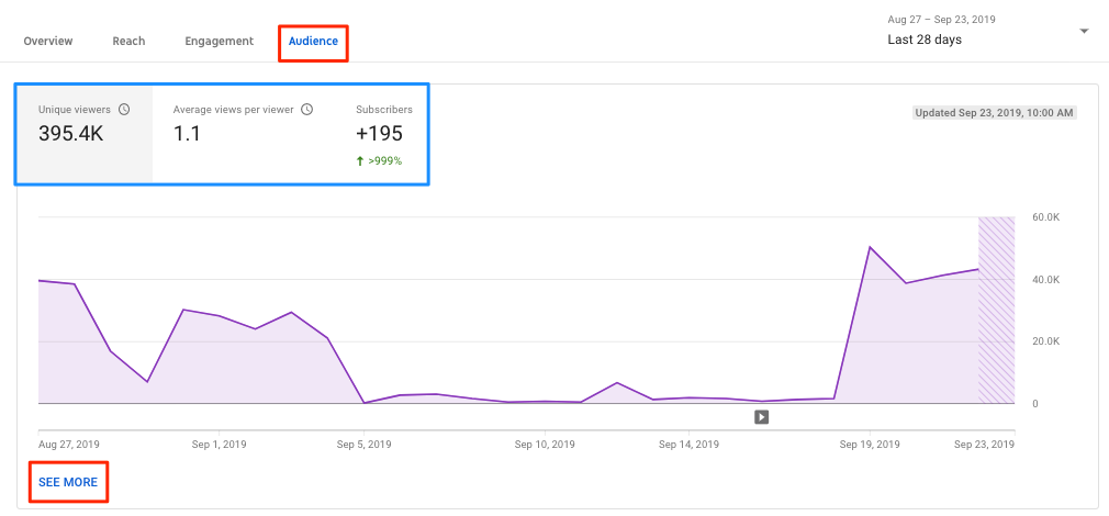 How to get more youtube views - Check Youtube Analytics